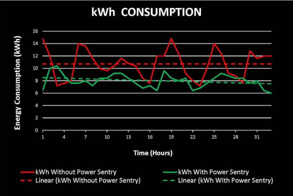 Decrease kWh consumption with OSS