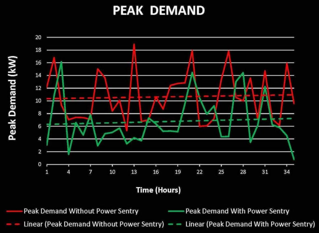 Decrease peak demand with OSS