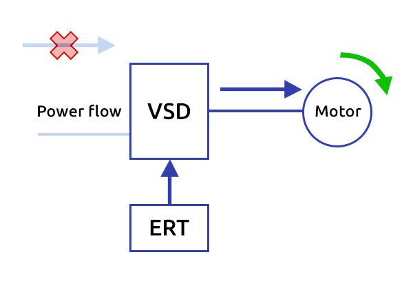 ESP Operation During Utility Disturbances with ERT