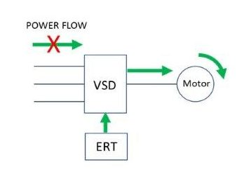 Power disturbance graphic with ERT - Copy