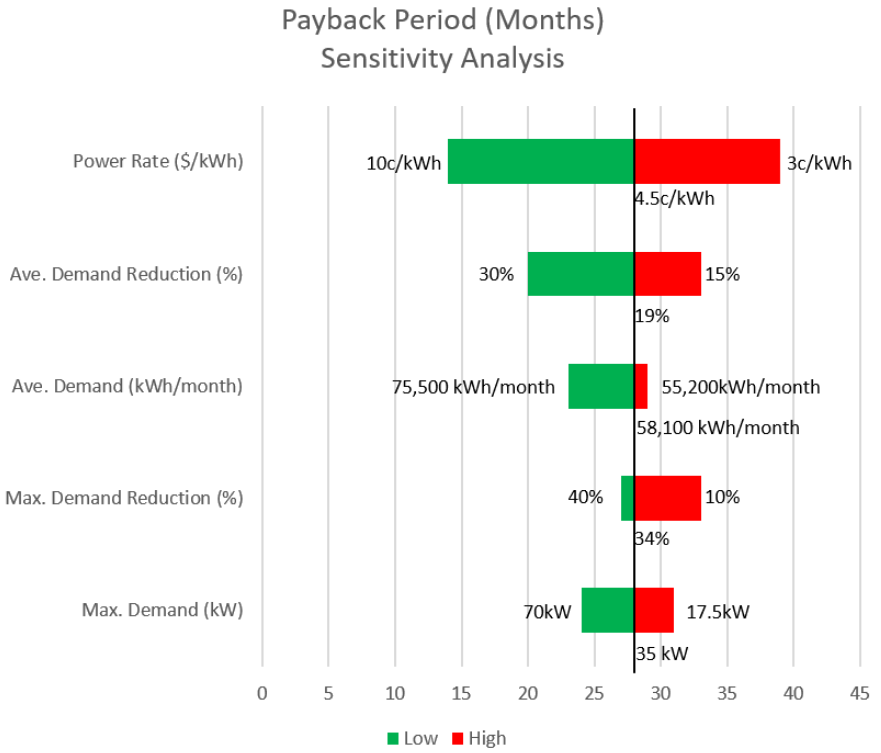 OSS Payback Period